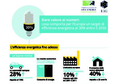 """""""Dare valore ai numeri: cosa comporta per l'Europa un target di efficienza energetica al 30% entro il 2030"""""""